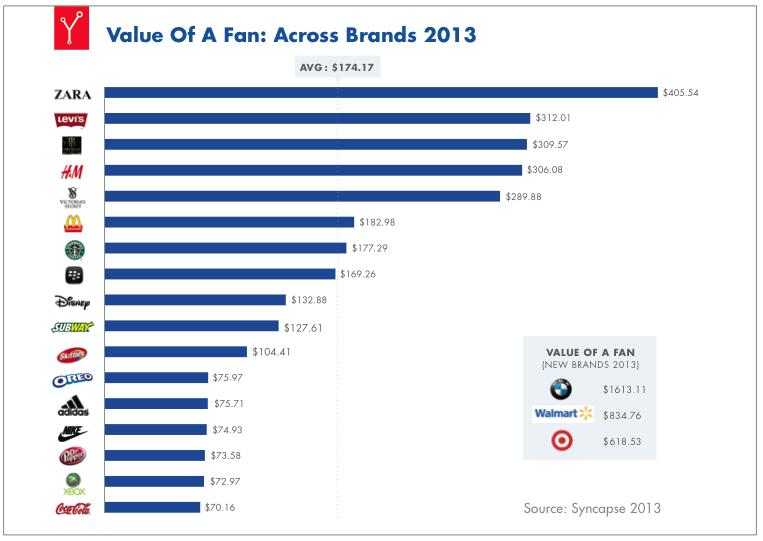 Facebook Brand Fans Valuation Chart 2013