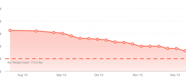 Fitbit Weight Trend